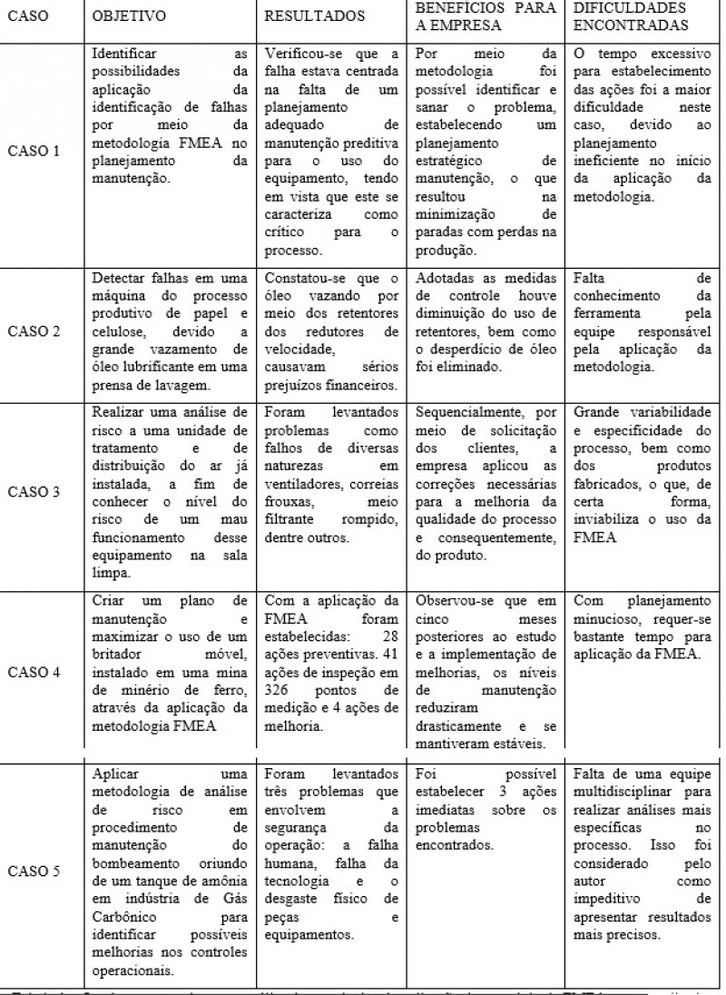 Tabela 1 – Quadro comparativo para análise dos resultados da aplicação da metodologia FMEA para a melhoria da manutenção da produção (O Autor, 2015)