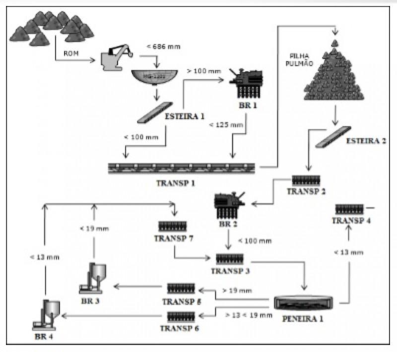 Fonte: Empresa em estudo / Figura 2 - Fluxograma da Planta 1 de Britagem