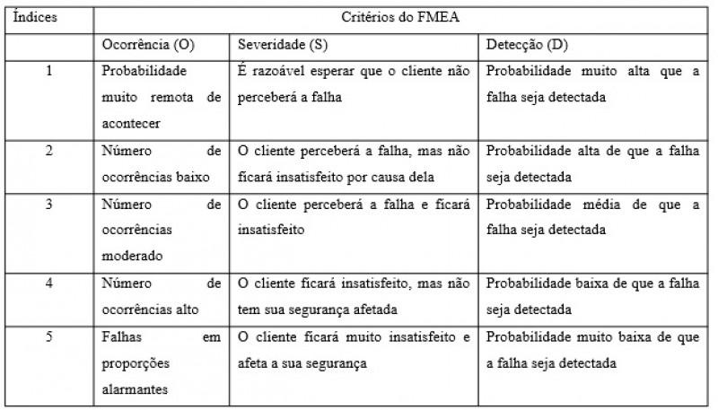 Fonte: Adaptado Stamatis (2003) / Tabela 1 – Critérios utilizados para identificação dos índices de ocorrência, severidade e detecção utilizados no FMEA