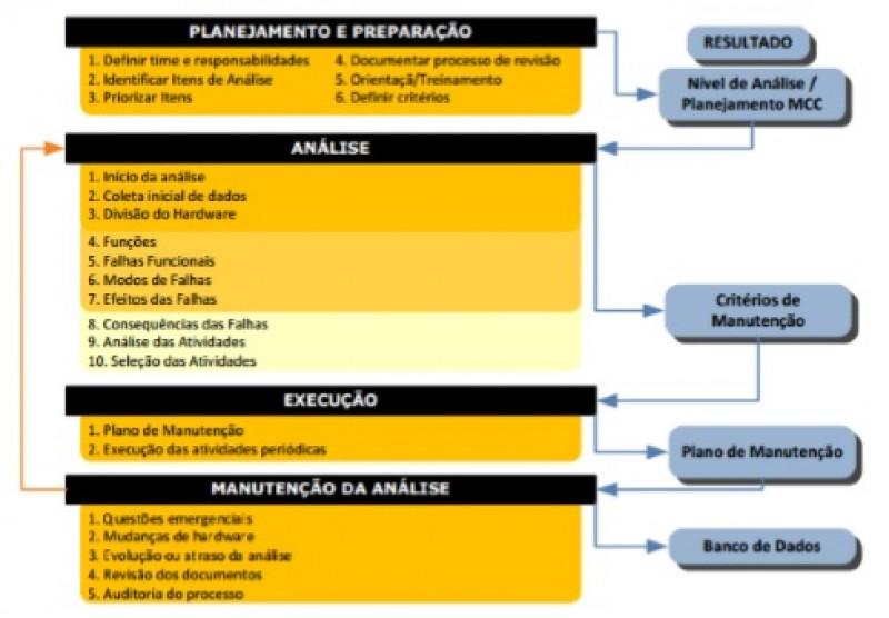 Figura 1 -  Diagrama de Implantação da MCC
