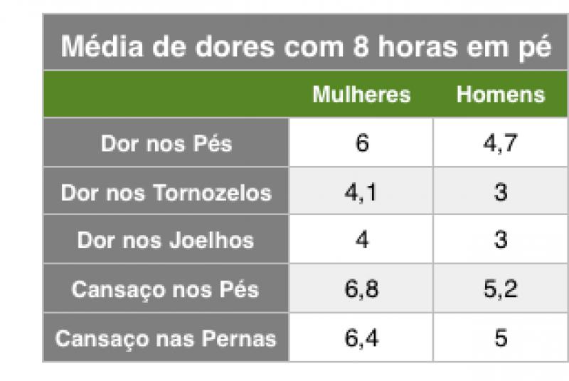 Fonte: Pés Sem Dor
