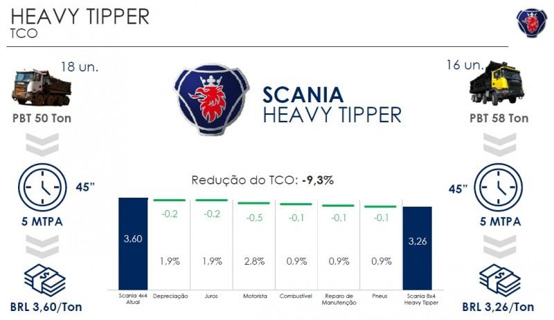 Fonte: Scania